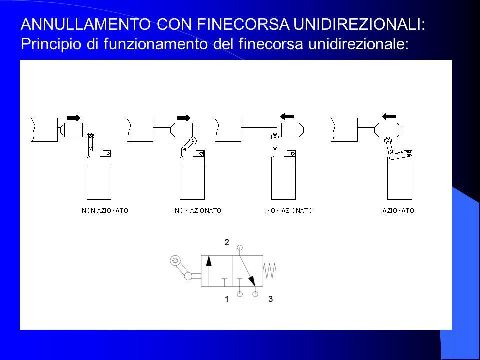 ANNULLAMENTO CON FINECORSA UNIDIREZIONALI: Principio di funzionamento del finecorsa unidirezionale: