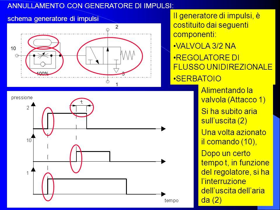 Il generatore di impulsi, è costituito dai seguenti componenti: VALVOLA 3/2 NA REGOLATORE DI FLUSSO UNIDIREZIONALE SERBATOIO Alimentando la valvola (A