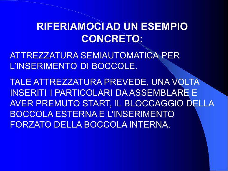 ANNULLAMENTO CON FINECORSA UNIDIREZIONALI: schema circuito