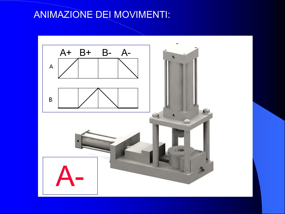 ANIMAZIONE DEI MOVIMENTI: A+B+B-A- A+ B+ B- A-