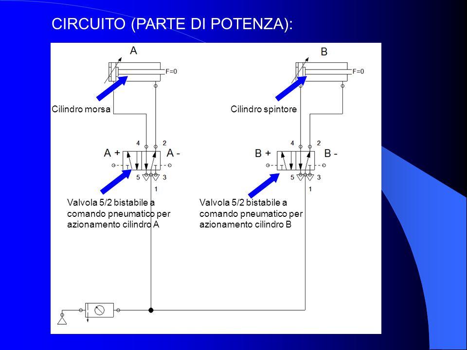CIRCUITO (PARTE DI POTENZA): Cilindro morsaCilindro spintore Valvola 5/2 bistabile a comando pneumatico per azionamento cilindro A Valvola 5/2 bistabi