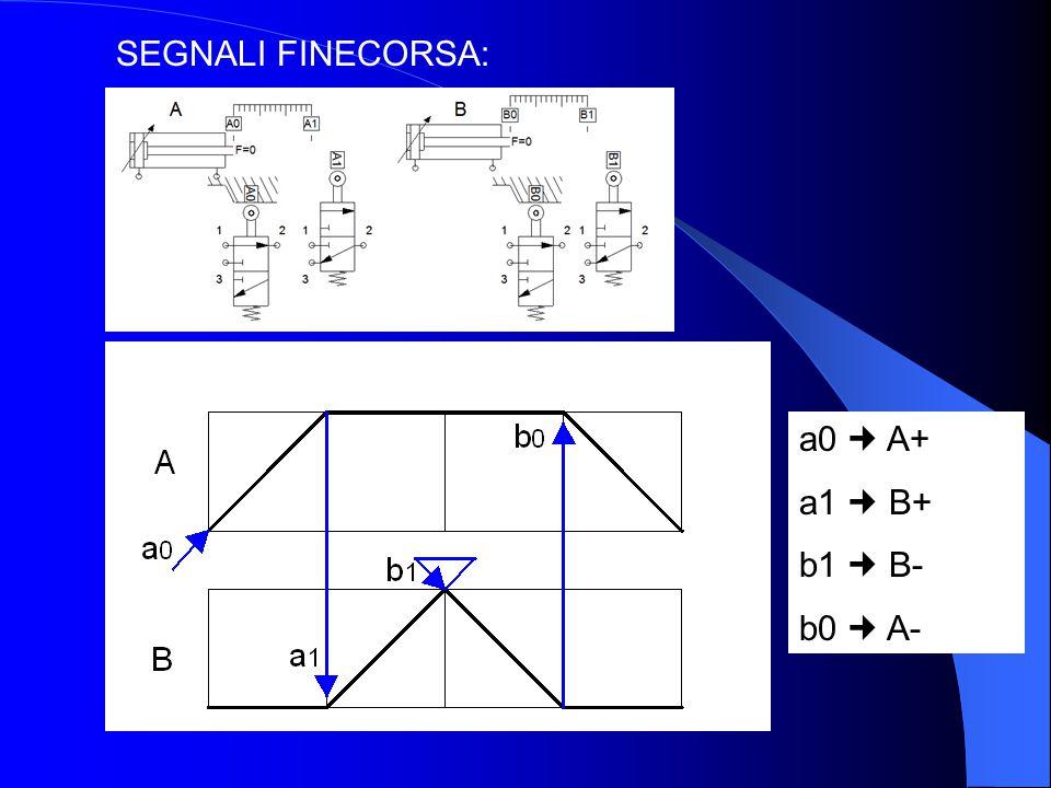 SEGNALI FINECORSA: a0 A+ a1 B+ b1 B- b0 A-