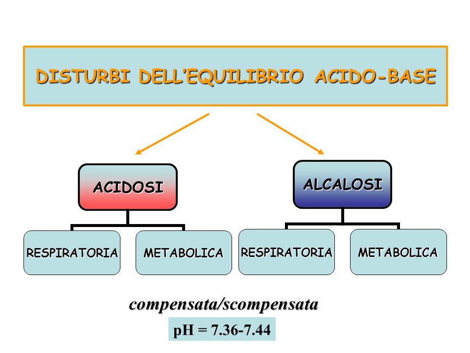 DISTURBI DELL'EQUILIBRIO ACIDO-BASE ACIDOSI RESPIRATORIAMETABOLICA ALCALOSI RESPIRATORIAMETABOLICAcompensata/scompensata pH = 7.36-7.44