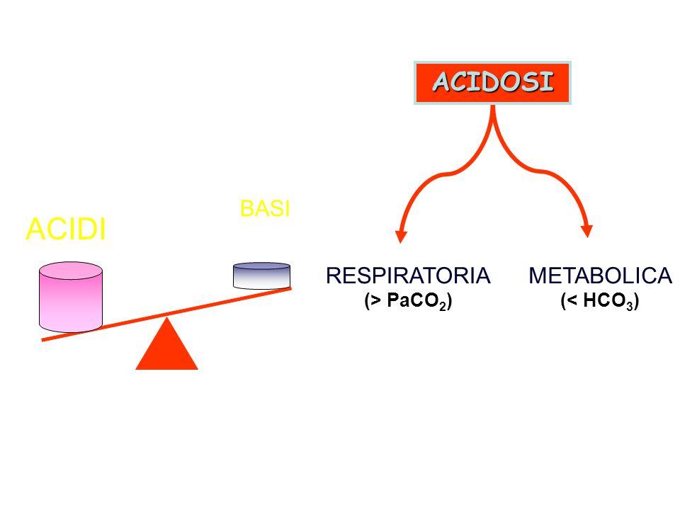 ACIDOSI ACIDI BASI RESPIRATORIA (> PaCO 2 ) METABOLICA (< HCO 3 )