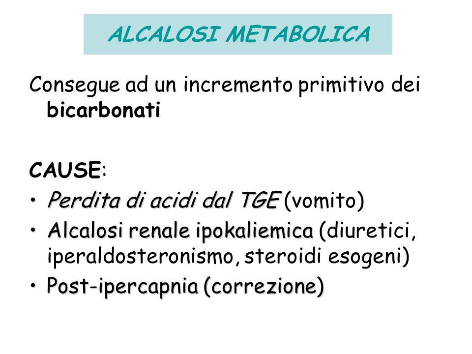 ALCALOSI METABOLICA Consegue ad un incremento primitivo dei bicarbonati CAUSE: Perdita di acidi dal TGEPerdita di acidi dal TGE (vomito) Alcalosi rena