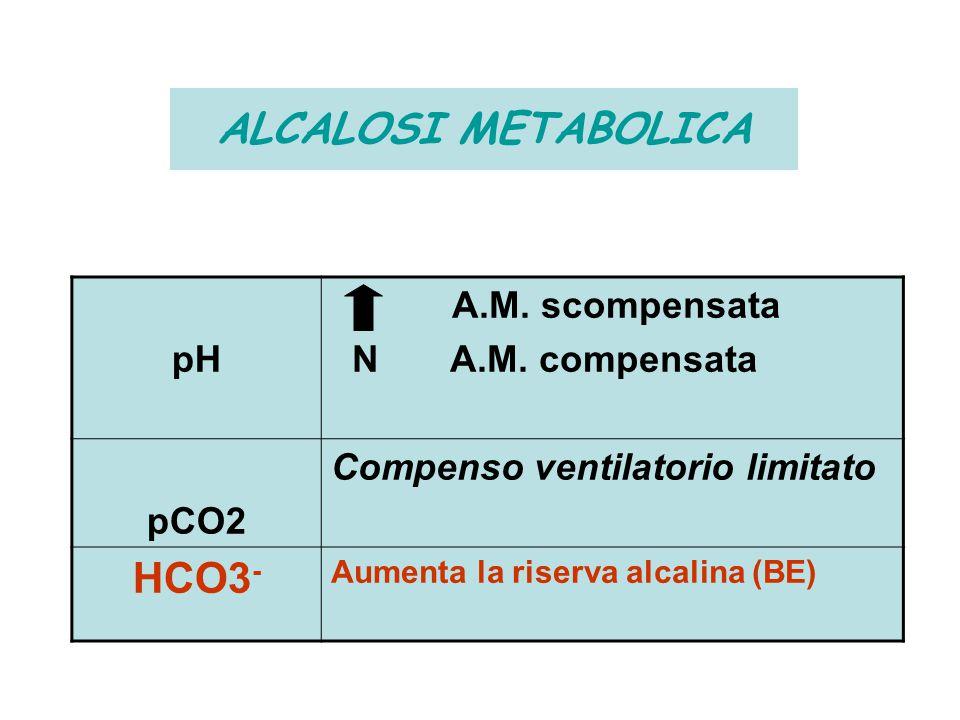 pH A.M. scompensata N A.M. compensata pCO2 Compenso ventilatorio limitato HCO3 - Aumenta la riserva alcalina (BE) ALCALOSI METABOLICA