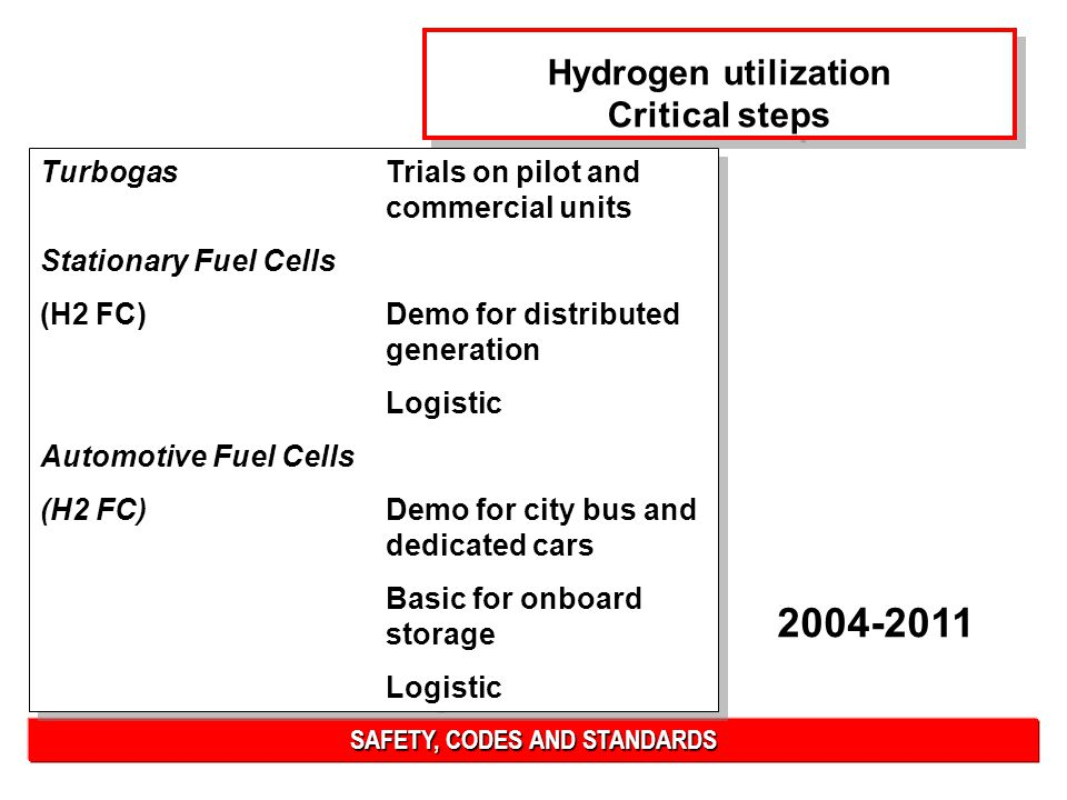 SAFETY, CODES AND STANDARDS Hydrogen utilization Critical steps Hydrogen utilization Critical steps TurbogasTrials on pilot and commercial units Stationary Fuel Cells (H2 FC)Demo for distributed generation Logistic Automotive Fuel Cells (H2 FC) Demo for city bus and dedicated cars Basic for onboard storage Logistic TurbogasTrials on pilot and commercial units Stationary Fuel Cells (H2 FC)Demo for distributed generation Logistic Automotive Fuel Cells (H2 FC) Demo for city bus and dedicated cars Basic for onboard storage Logistic 2004-2011