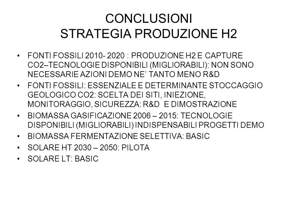 CONCLUSIONI STRATEGIA PRODUZIONE H2 FONTI FOSSILI 2010- 2020 : PRODUZIONE H2 E CAPTURE CO2–TECNOLOGIE DISPONIBILI (MIGLIORABILI): NON SONO NECESSARIE AZIONI DEMO NE' TANTO MENO R&D FONTI FOSSILI: ESSENZIALE E DETERMINANTE STOCCAGGIO GEOLOGICO CO2: SCELTA DEI SITI, INIEZIONE, MONITORAGGIO, SICUREZZA: R&D E DIMOSTRAZIONE BIOMASSA GASIFICAZIONE 2006 – 2015: TECNOLOGIE DISPONIBILI (MIGLIORABILI) INDISPENSABILI PROGETTI DEMO BIOMASSA FERMENTAZIONE SELETTIVA: BASIC SOLARE HT 2030 – 2050: PILOTA SOLARE LT: BASIC