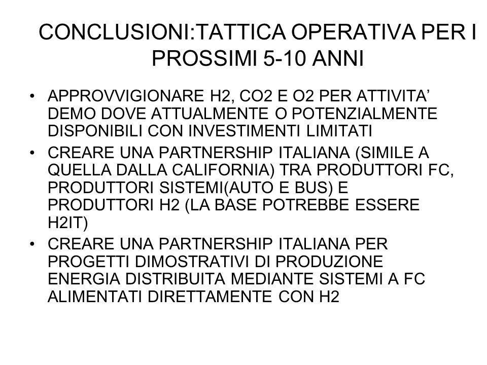 CONCLUSIONI:TATTICA OPERATIVA PER I PROSSIMI 5-10 ANNI APPROVVIGIONARE H2, CO2 E O2 PER ATTIVITA' DEMO DOVE ATTUALMENTE O POTENZIALMENTE DISPONIBILI CON INVESTIMENTI LIMITATI CREARE UNA PARTNERSHIP ITALIANA (SIMILE A QUELLA DALLA CALIFORNIA) TRA PRODUTTORI FC, PRODUTTORI SISTEMI(AUTO E BUS) E PRODUTTORI H2 (LA BASE POTREBBE ESSERE H2IT) CREARE UNA PARTNERSHIP ITALIANA PER PROGETTI DIMOSTRATIVI DI PRODUZIONE ENERGIA DISTRIBUITA MEDIANTE SISTEMI A FC ALIMENTATI DIRETTAMENTE CON H2