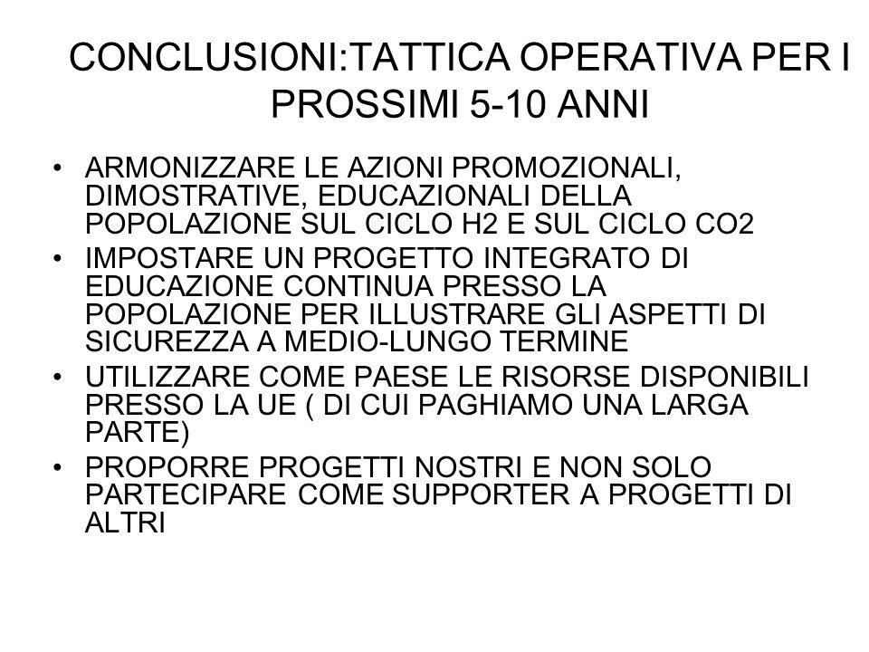 CONCLUSIONI:TATTICA OPERATIVA PER I PROSSIMI 5-10 ANNI ARMONIZZARE LE AZIONI PROMOZIONALI, DIMOSTRATIVE, EDUCAZIONALI DELLA POPOLAZIONE SUL CICLO H2 E SUL CICLO CO2 IMPOSTARE UN PROGETTO INTEGRATO DI EDUCAZIONE CONTINUA PRESSO LA POPOLAZIONE PER ILLUSTRARE GLI ASPETTI DI SICUREZZA A MEDIO-LUNGO TERMINE UTILIZZARE COME PAESE LE RISORSE DISPONIBILI PRESSO LA UE ( DI CUI PAGHIAMO UNA LARGA PARTE) PROPORRE PROGETTI NOSTRI E NON SOLO PARTECIPARE COME SUPPORTER A PROGETTI DI ALTRI