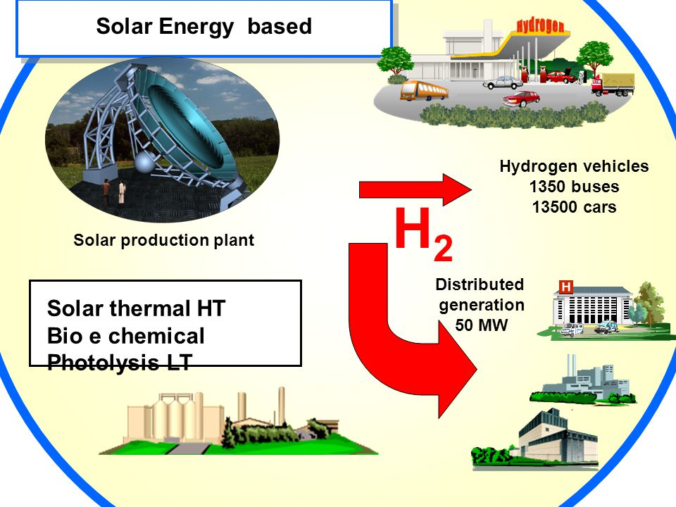Distributed generation 50 MW Hydrogen vehicles 1350 buses 13500 cars Solar Energy based Solar production plant H2H2 H2H2 Solar thermal HT Bio e chemical Photolysis LT