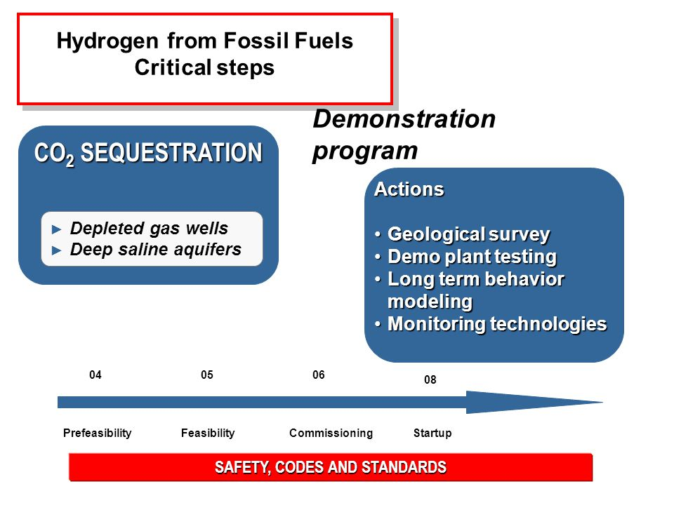 Actions Geological surveyGeological survey Demo plant testingDemo plant testing Long term behavior modelingLong term behavior modeling Monitoring technologiesMonitoring technologies SAFETY, CODES AND STANDARDS Hydrogen from Fossil Fuels Critical steps Hydrogen from Fossil Fuels Critical steps Demonstration program CO 2 SEQUESTRATION ► Depleted gas wells ► Deep saline aquifers PrefeasibilityStartupFeasibilityCommissioning 040506 08