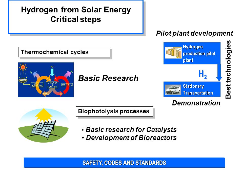 SAFETY, CODES AND STANDARDS Basic Research Hydrogen from Solar Energy Critical steps Hydrogen from Solar Energy Critical steps Thermochemical cycles Basic research for Catalysts Development of Bioreactors Pilot plant development Best technologies Demonstration Biophotolysis processes