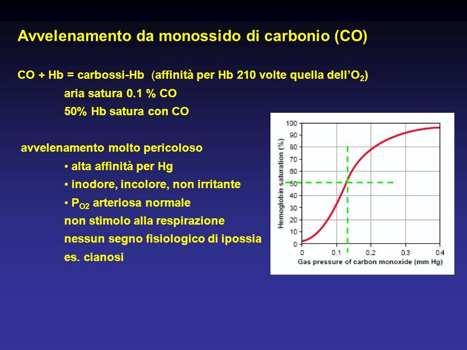 Avvelenamento da monossido di carbonio (CO) CO + Hb = carbossi-Hb (affinità per Hb 210 volte quella dell'O 2 ) aria satura 0.1 % CO 50% Hb satura con