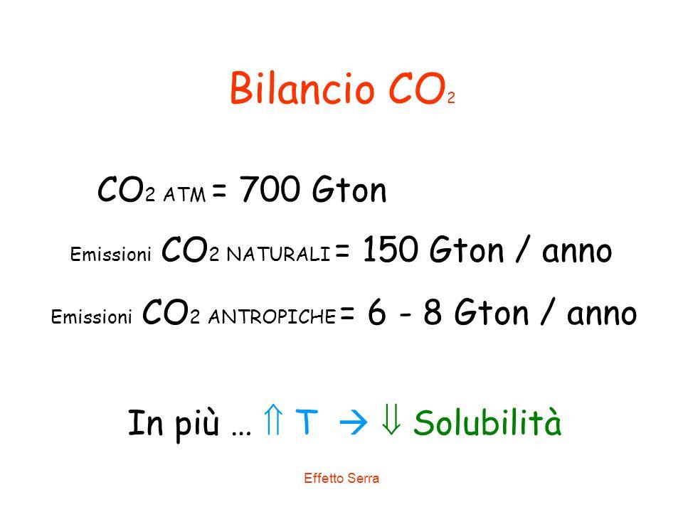 Effetto Serra Bilancio CO 2 CO 2 ATM = 700 Gton Emissioni CO 2 NATURALI = 150 Gton / anno Emissioni CO 2 ANTROPICHE = 6 - 8 Gton / anno In più …  T 