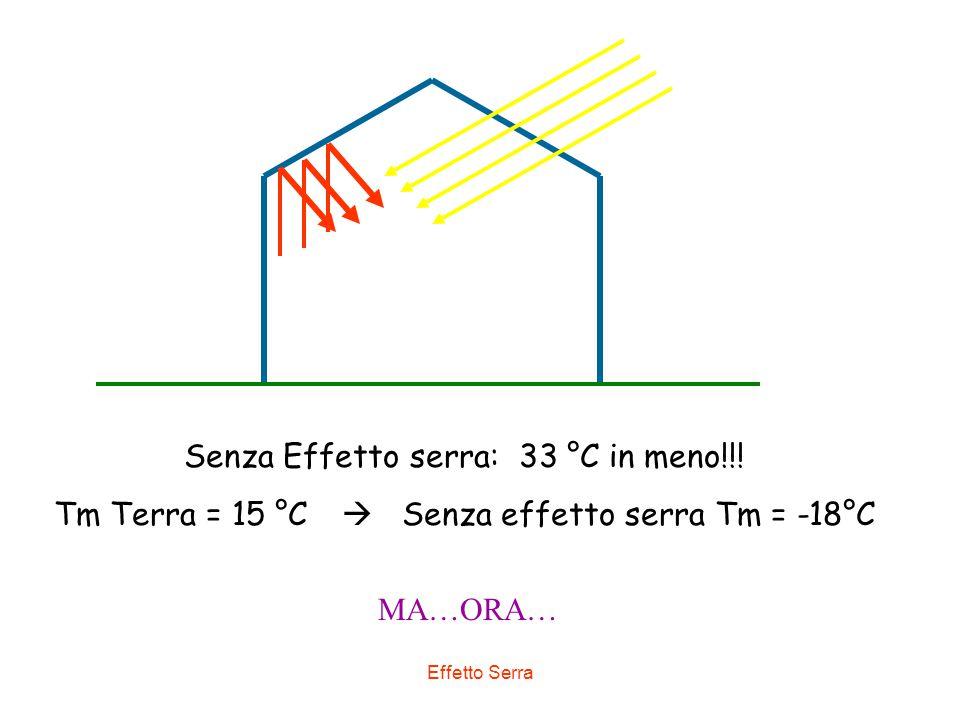 Effetto Serra Senza Effetto serra: 33 °C in meno!!! Tm Terra = 15 °C  Senza effetto serra Tm = -18°C MA…ORA…