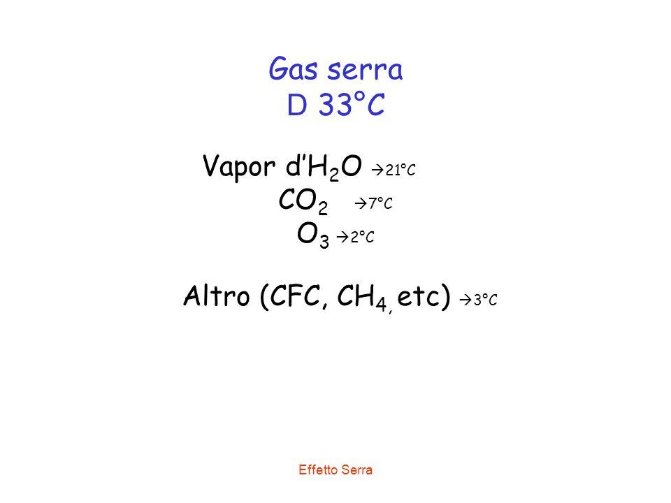 Effetto Serra Gas serra D 33°C Vapor d'H 2 O  21°C CO 2  7°C O 3  2°C Altro (CFC, CH 4, etc)  3°C