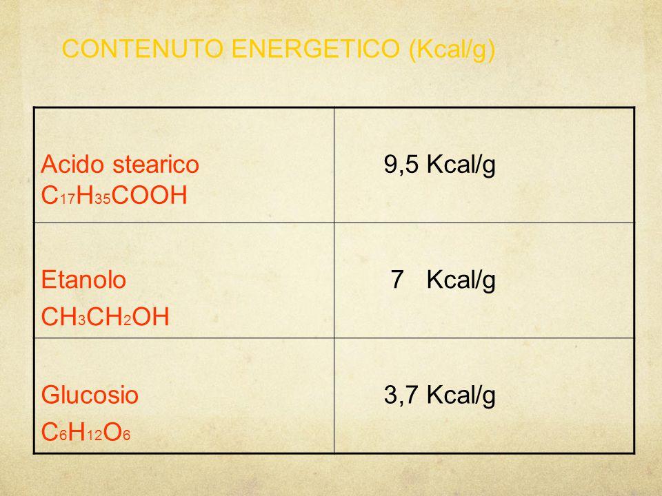Acido stearico C 17 H 35 COOH 9,5 Kcal/g Etanolo CH 3 CH 2 OH 7 Kcal/g Glucosio C 6 H 12 O 6 3,7 Kcal/g CONTENUTO ENERGETICO (Kcal/g)