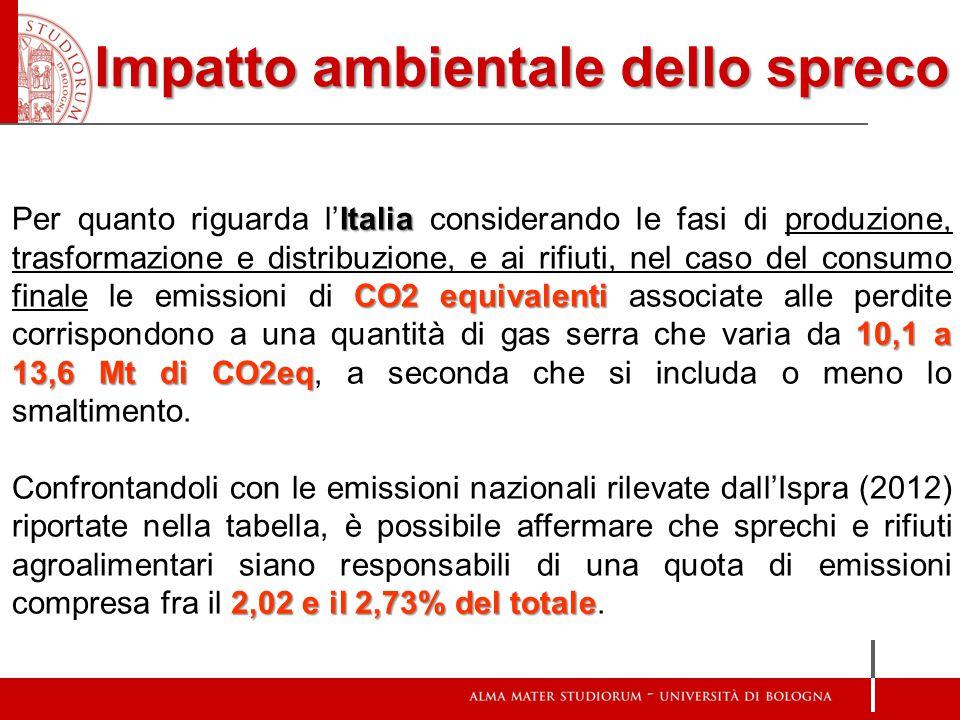 Impatto ambientale dello spreco Italia CO2 equivalenti 10,1 a 13,6 Mt di CO2eq Per quanto riguarda l'Italia considerando le fasi di produzione, trasfo