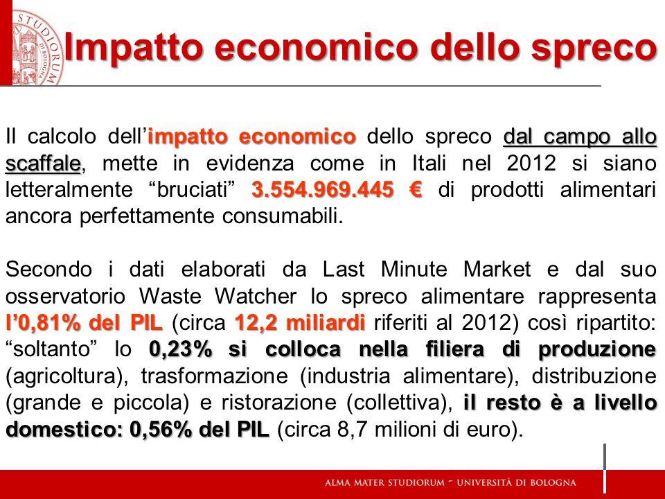Impatto economico dello spreco impatto economico dal campo allo scaffale 3.554.969.445 € Il calcolo dell'impatto economico dello spreco dal campo allo