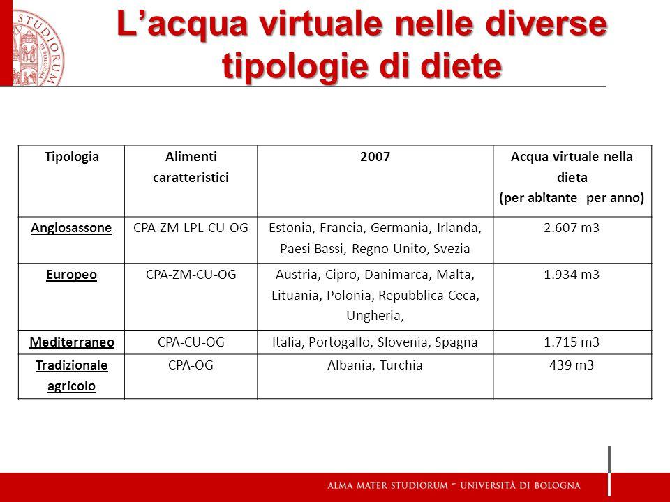 L'acqua virtuale nelle diverse tipologie di diete Tipologia Alimenti caratteristici 2007 Acqua virtuale nella dieta (per abitante per anno) Anglosasso