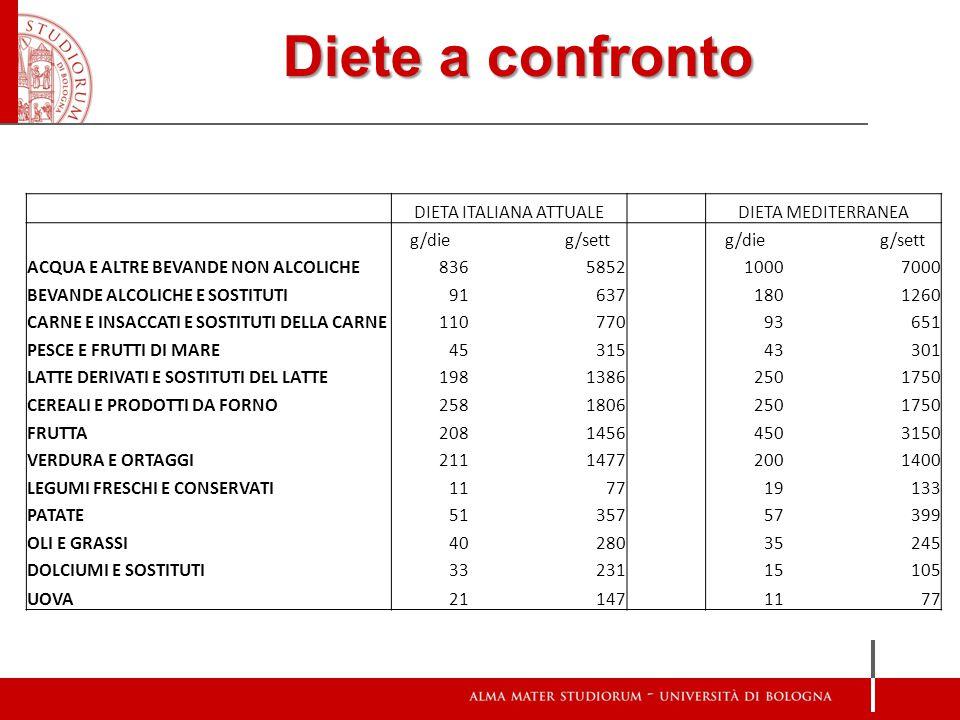 Diete a confronto DIETA ITALIANA ATTUALE DIETA MEDITERRANEA g/dieg/settg/dieg/sett ACQUA E ALTRE BEVANDE NON ALCOLICHE836585210007000 BEVANDE ALCOLICH