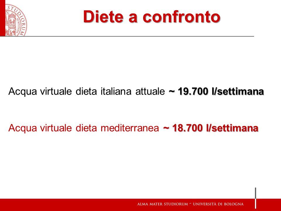 ~ 19.700 l/settimana Acqua virtuale dieta italiana attuale ~ 19.700 l/settimana ~ 18.700 l/settimana Acqua virtuale dieta mediterranea ~ 18.700 l/sett