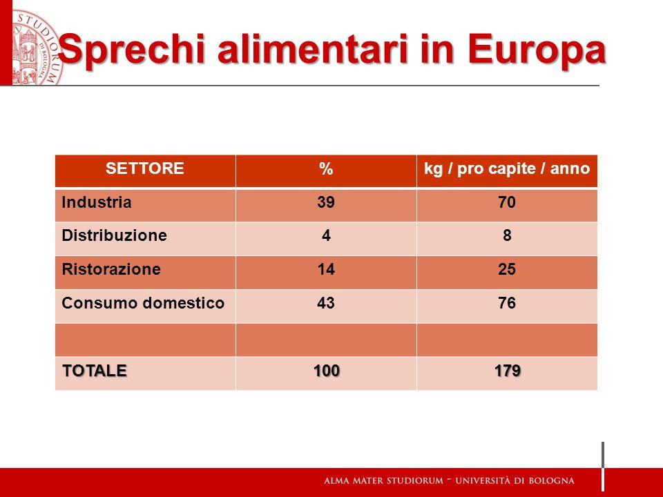 Sprechi alimentari in Europa SETTORE%kg / pro capite / anno Industria3970 Distribuzione48 Ristorazione1425 Consumo domestico4376 TOTALE100179