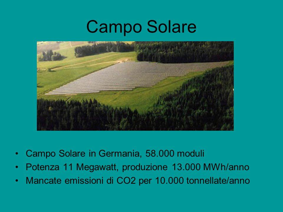 Campo Solare Campo Solare in Germania, 58.000 moduli Potenza 11 Megawatt, produzione 13.000 MWh/anno Mancate emissioni di CO2 per 10.000 tonnellate/anno
