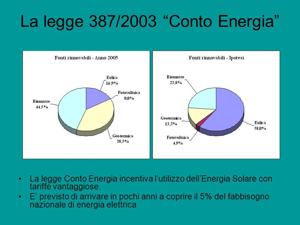 La legge 387/2003 Conto Energia La legge Conto Energia incentiva l'utilizzo dell'Energia Solare con tariffe vantaggiose.