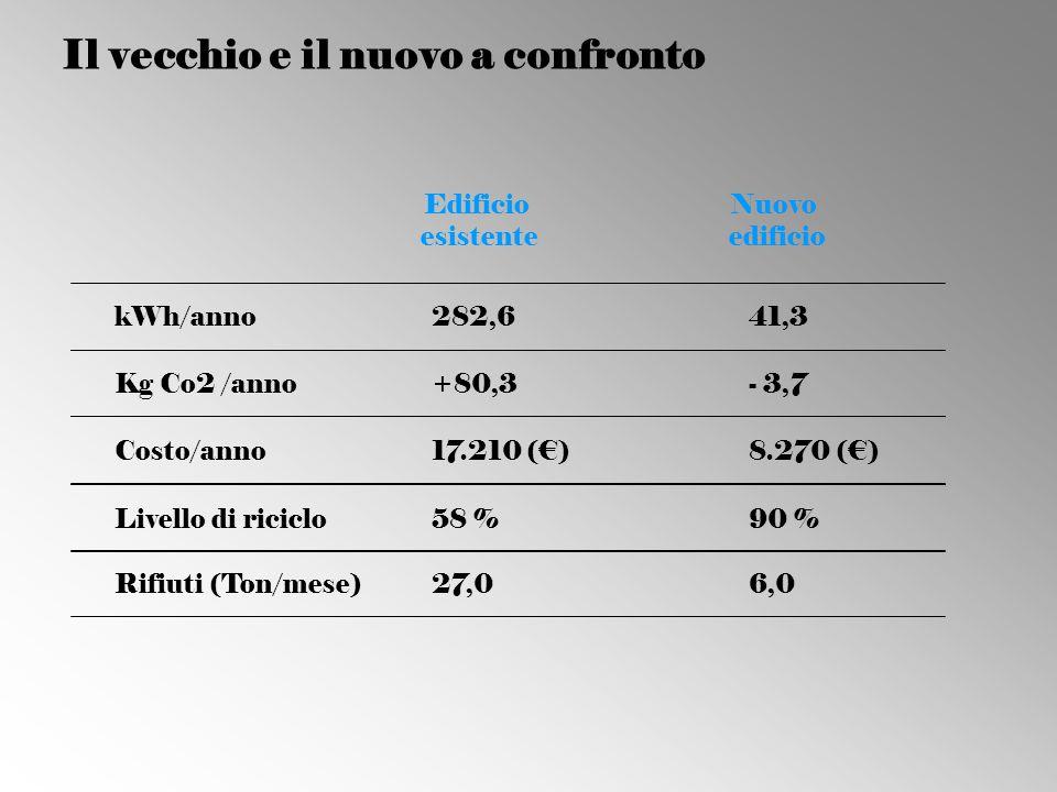 Il vecchio e il nuovo a confronto kWh/anno282,641,3 Kg Co2 /anno+80,3- 3,7 Costo/anno17.210 (€)8.270 (€) Edificio esistente Nuovo edificio Livello di