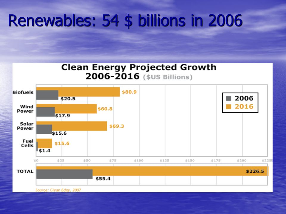 Renewables: 54 $ billions in 2006