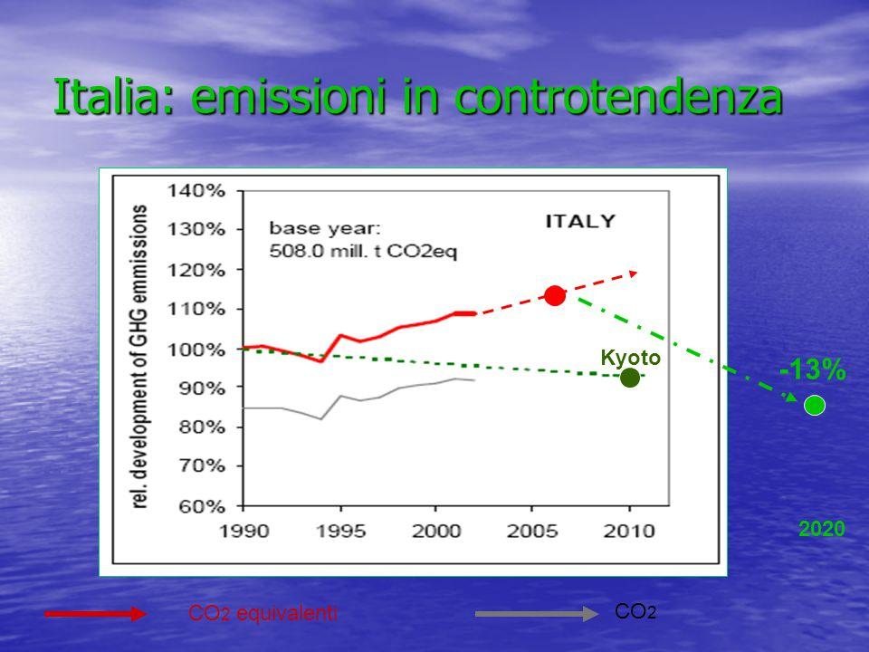 Italia: emissioni in controtendenza CO 2 equivalenti CO 2 2020 -13% Kyoto