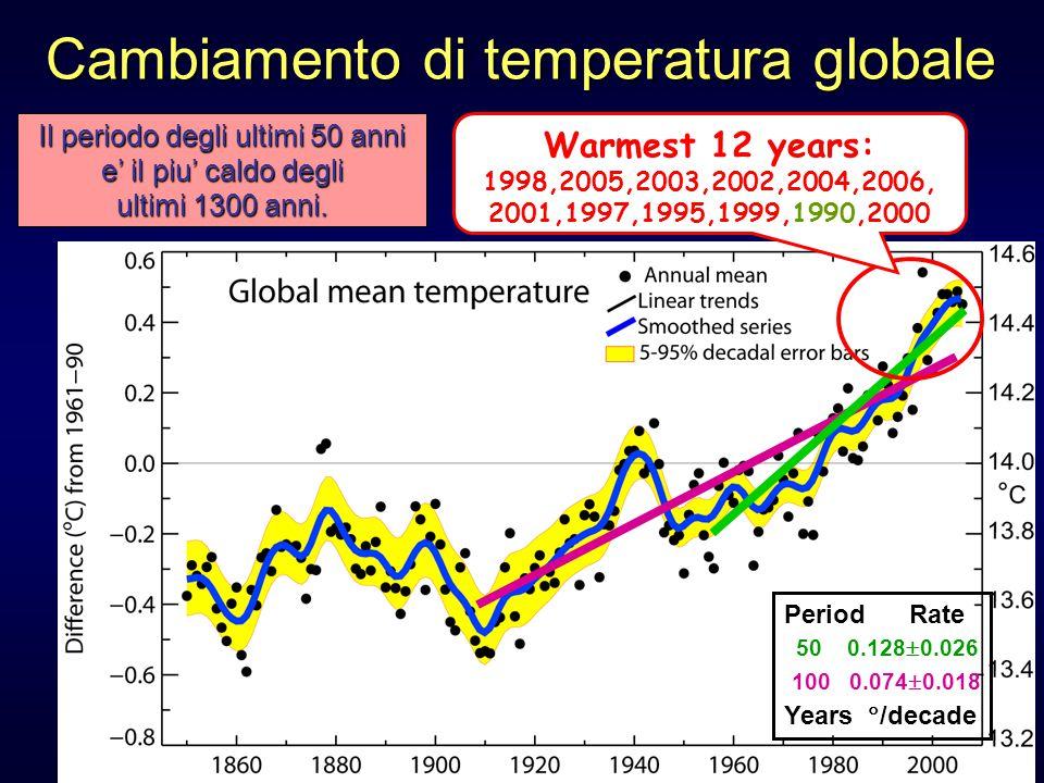 Cambiamento di temperatura globale 100 0.074  0.018 50 0.128  0.026 Warmest 12 years: 1998,2005,2003,2002,2004,2006, 2001,1997,1995,1999,1990,2000 Period Rate Years  /decade Il periodo degli ultimi 50 anni e' il piu' caldo degli ultimi 1300 anni.