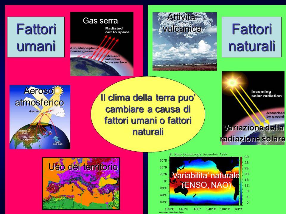 Variazione della concentrazione di gas serra in atmosfera N2O CO2 CH4 N2O CH4 CO2 La concentrazione atmosferica di gas serra e' maggiore che negli ultimi 650000 anni e continua ad aumentare sopratutto a causa dell'uso di combustibili fossili e di alcune pratiche agricole.