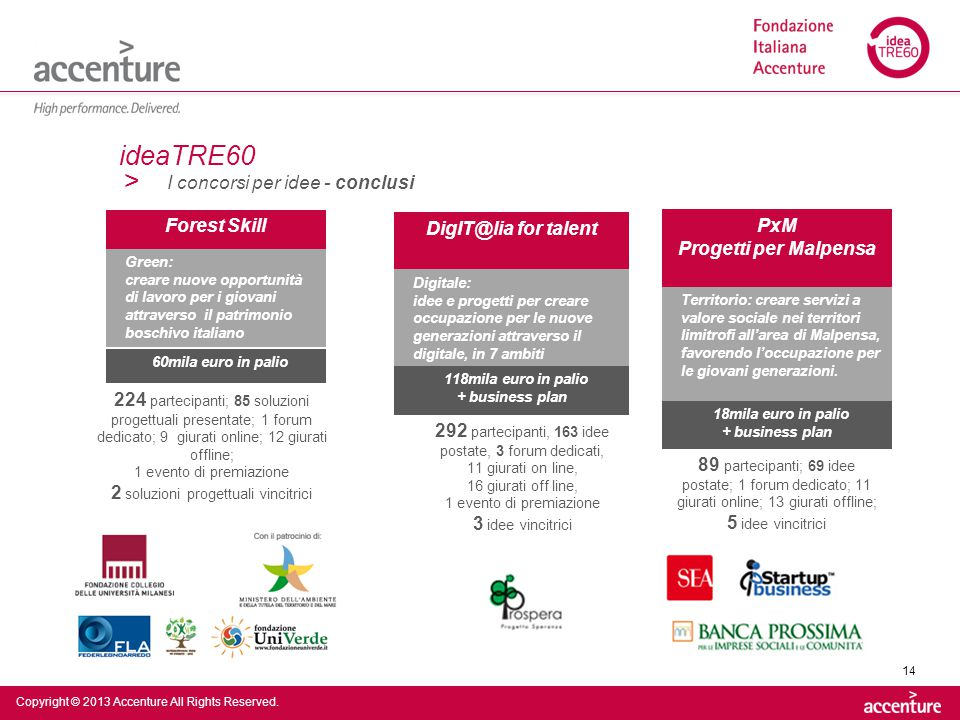 > Copyright © 2013 Accenture All Rights Reserved. 14 Forest Skill ideaTRE60 I concorsi per idee - conclusi DigIT@lia for talent Green: creare nuove op
