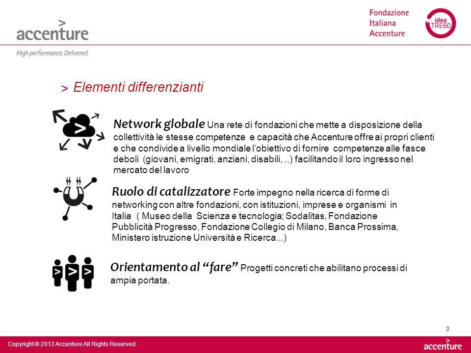 Copyright © 2012 Accenture All Rights Reserved.24 Fondazione Italiana Accenture via M.