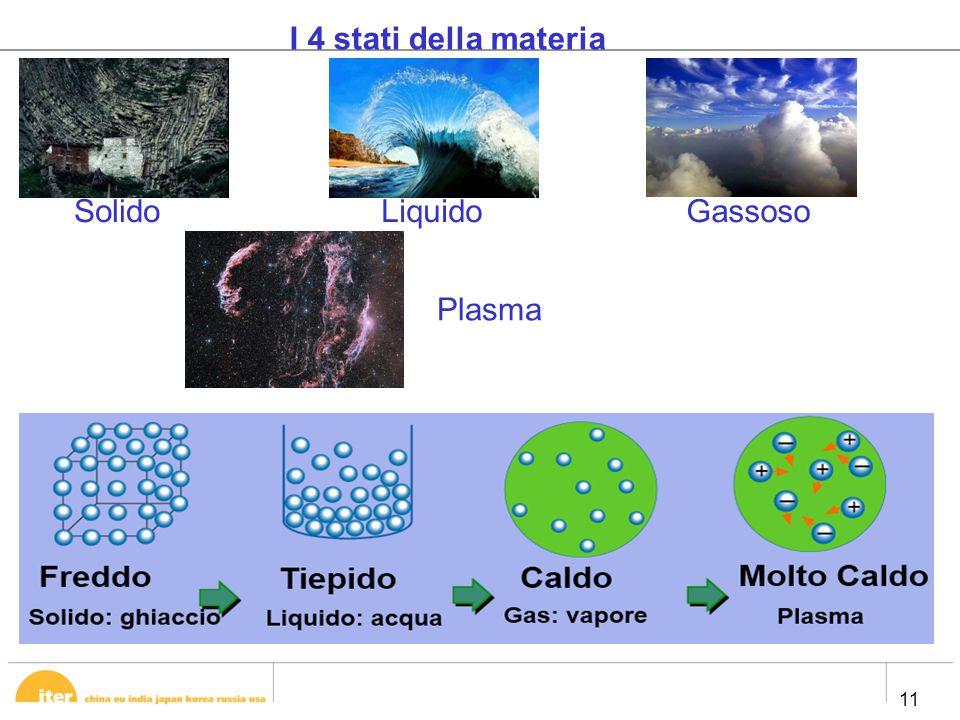 11 I 4 stati della materia Solido LiquidoGassoso Plasma