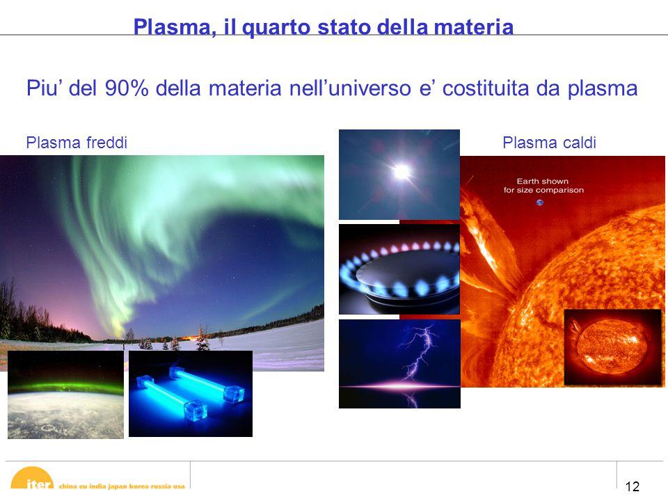 12 Plasma, il quarto stato della materia Piu' del 90% della materia nell'universo e' costituita da plasma Plasma freddiPlasma caldi