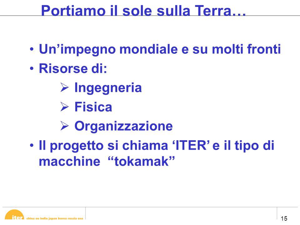 15 Portiamo il sole sulla Terra… Un'impegno mondiale e su molti fronti Risorse di:  Ingegneria  Fisica  Organizzazione Il progetto si chiama 'ITER' e il tipo di macchine tokamak