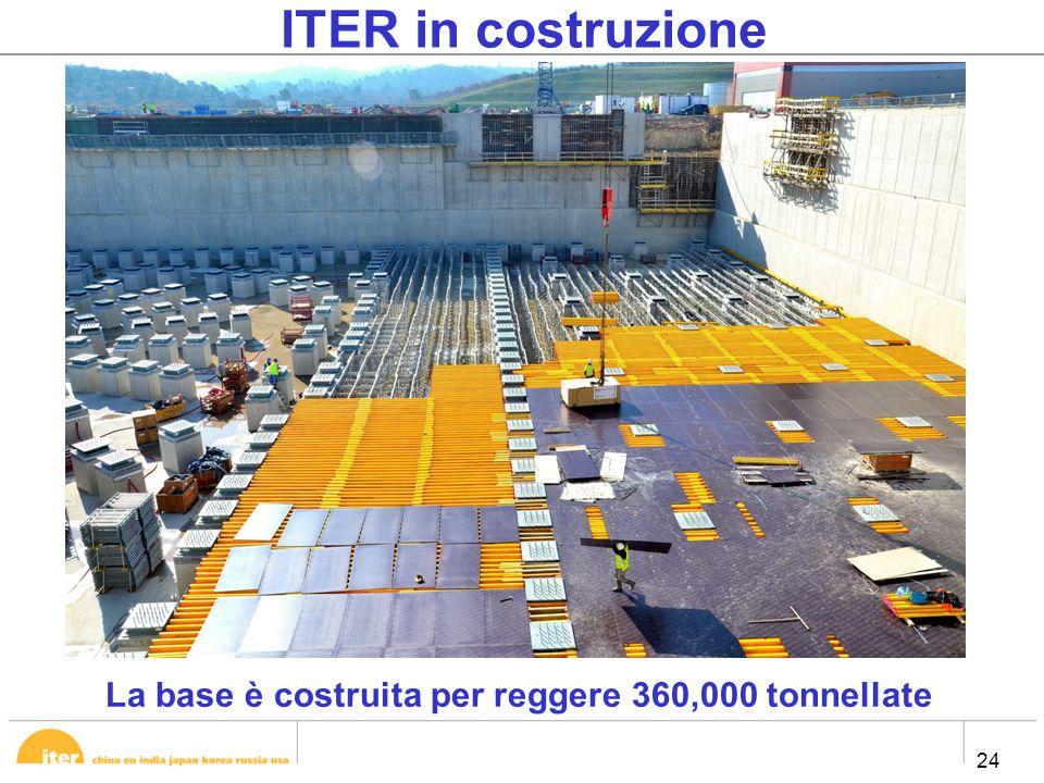24 ITER in costruzione La base è costruita per reggere 360,000 tonnellate