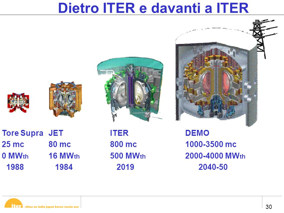 30 Dietro ITER e davanti a ITER Tore Supra 25 mc 0 MW th 1988 JET 80 mc 16 MW th 1984 ITER 800 mc 500 MW th 2019 DEMO 1000-3500 mc 2000-4000 MW th 204