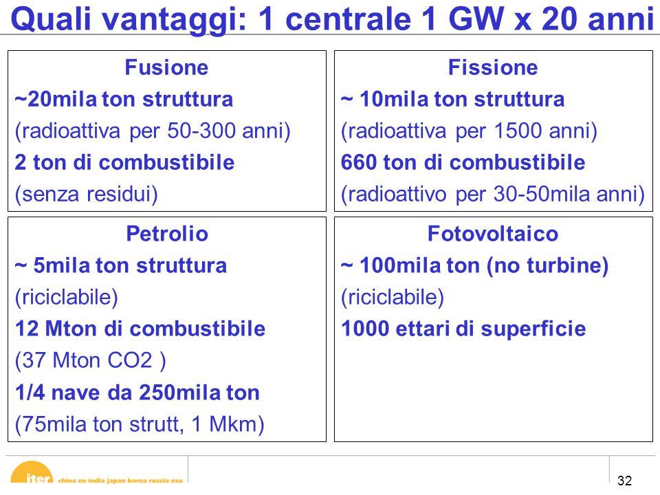 32 Quali vantaggi: 1 centrale 1 GW x 20 anni Fusione ~20mila ton struttura (radioattiva per 50-300 anni) 2 ton di combustibile (senza residui) Fissione ~ 10mila ton struttura (radioattiva per 1500 anni) 660 ton di combustibile (radioattivo per 30-50mila anni) Petrolio ~ 5mila ton struttura (riciclabile) 12 Mton di combustibile (37 Mton CO2 ) 1/4 nave da 250mila ton (75mila ton strutt, 1 Mkm) Fotovoltaico ~ 100mila ton (no turbine) (riciclabile) 1000 ettari di superficie