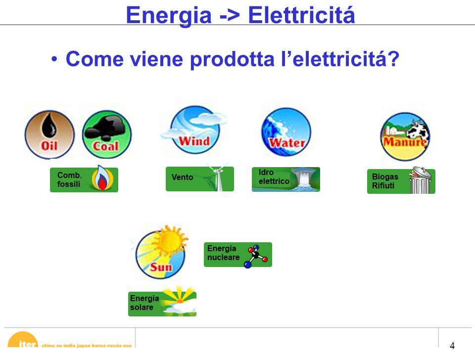 4 4 Energia -> Elettricitá Come viene prodotta l'elettricitá?
