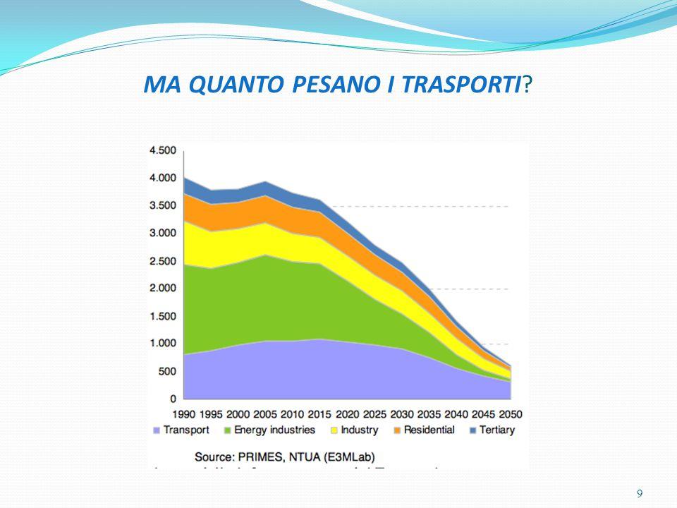PER UNA CRITICA DELLA RIFORMA (2) e) Previsione di abbandono della vecchia normativa(L.1822/1939) sia pure dopo l'approvazione dei piani dei trasporti e dei bacini di traffico.