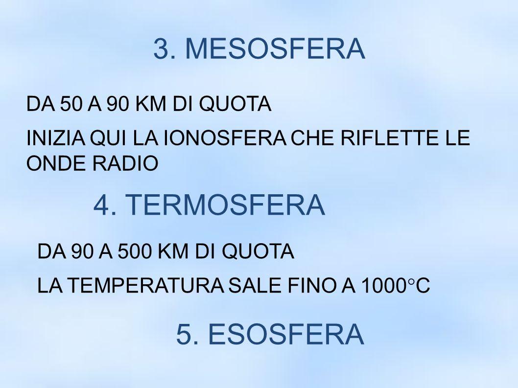 3. MESOSFERA DA 50 A 90 KM DI QUOTA INIZIA QUI LA IONOSFERA CHE RIFLETTE LE ONDE RADIO 4. TERMOSFERA DA 90 A 500 KM DI QUOTA LA TEMPERATURA SALE FINO