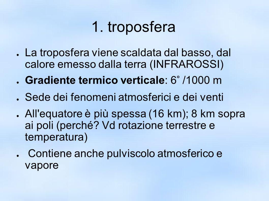 1. troposfera ● La troposfera viene scaldata dal basso, dal calore emesso dalla terra (INFRAROSSI) ● Gradiente termico verticale: 6° /1000 m ● Sede de