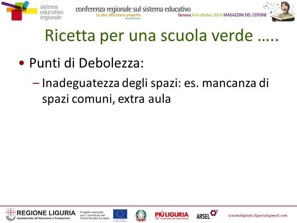 Ricetta per una scuola verde ….. Punti di Debolezza: –Inadeguatezza degli spazi: es.