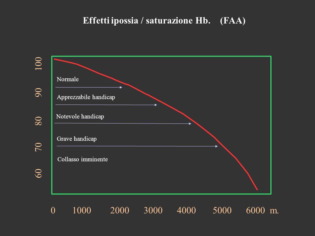 Effetti ipossia / saturazione Hb. (FAA) 0 1000 2000 3000 4000 5000 6000 m.