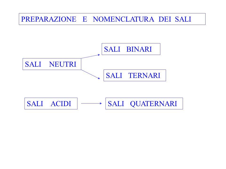 PREPARAZIONE E NOMENCLATURA DEI SALI SALI NEUTRI SALI ACIDI SALI BINARI SALI TERNARI SALI QUATERNARI